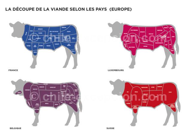 Découpe de la viande en Europe