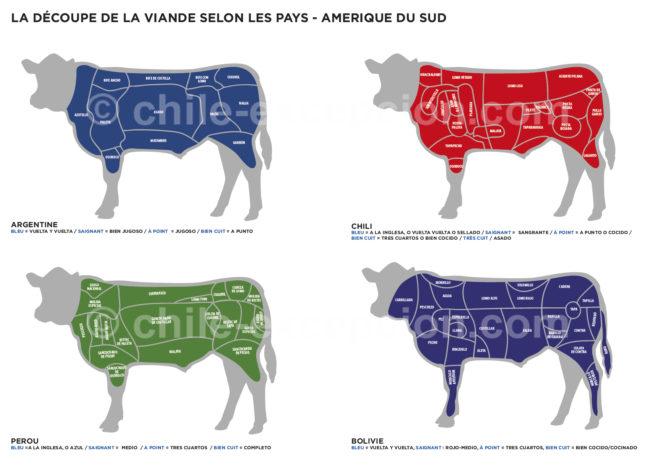 Découpe et Cuisson Argentine Chili Pérou Bolivie