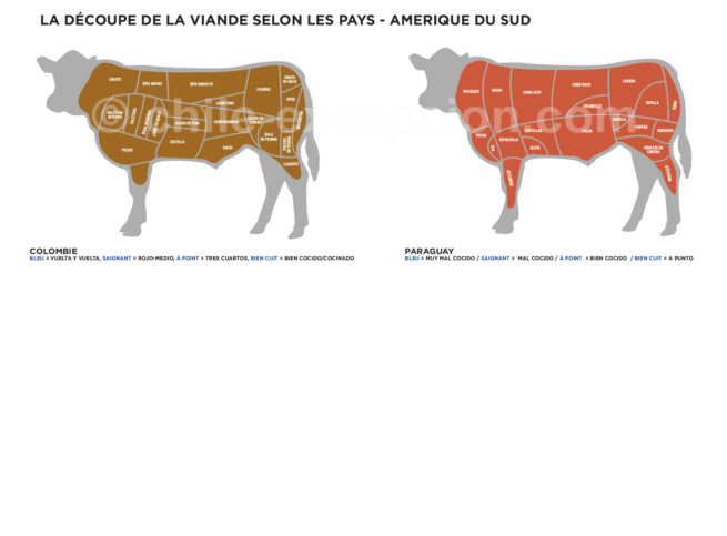 Découpe et cuisson du Paraguay et Colombie