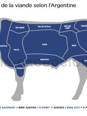 Découpe de la viande en Argentine